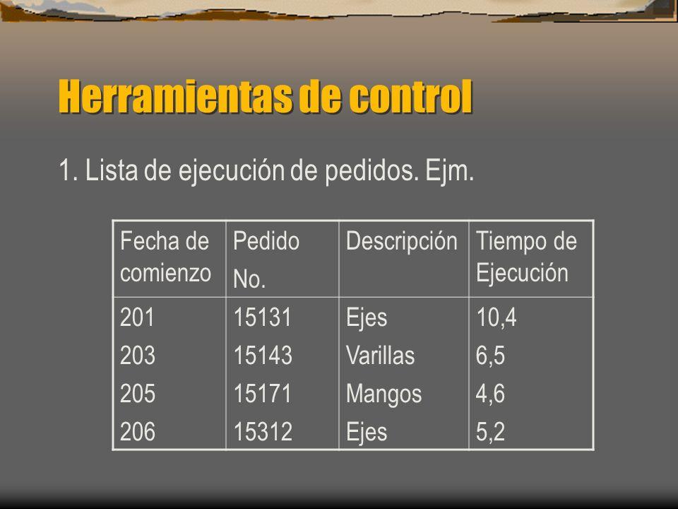 Herramientas de control 1. Lista de ejecución de pedidos. Ejm. Fecha de comienzo Pedido No. DescripciónTiempo de Ejecución 201 203 205 206 15131 15143