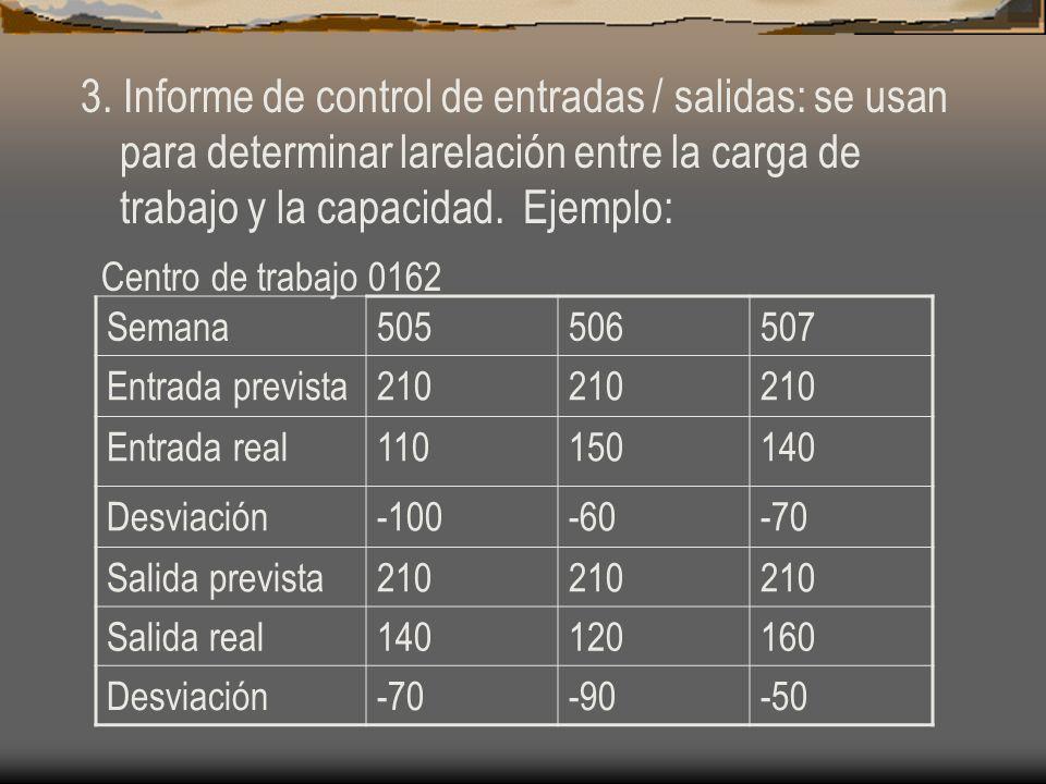 3. Informe de control de entradas / salidas: se usan para determinar larelación entre la carga de trabajo y la capacidad. Ejemplo: Centro de trabajo 0