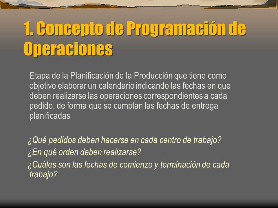 1. Concepto de Programación de Operaciones Etapa de la Planificación de la Producción que tiene como objetivo elaborar un calendario indicando las fec