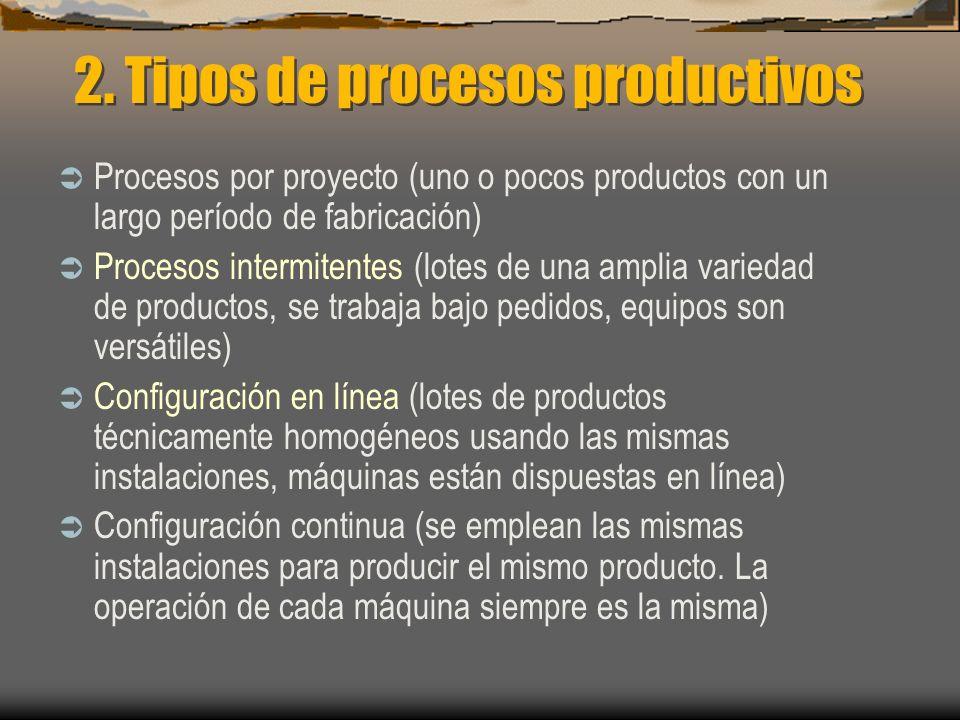 2. Tipos de procesos productivos Procesos por proyecto (uno o pocos productos con un largo período de fabricación) Procesos intermitentes (lotes de un