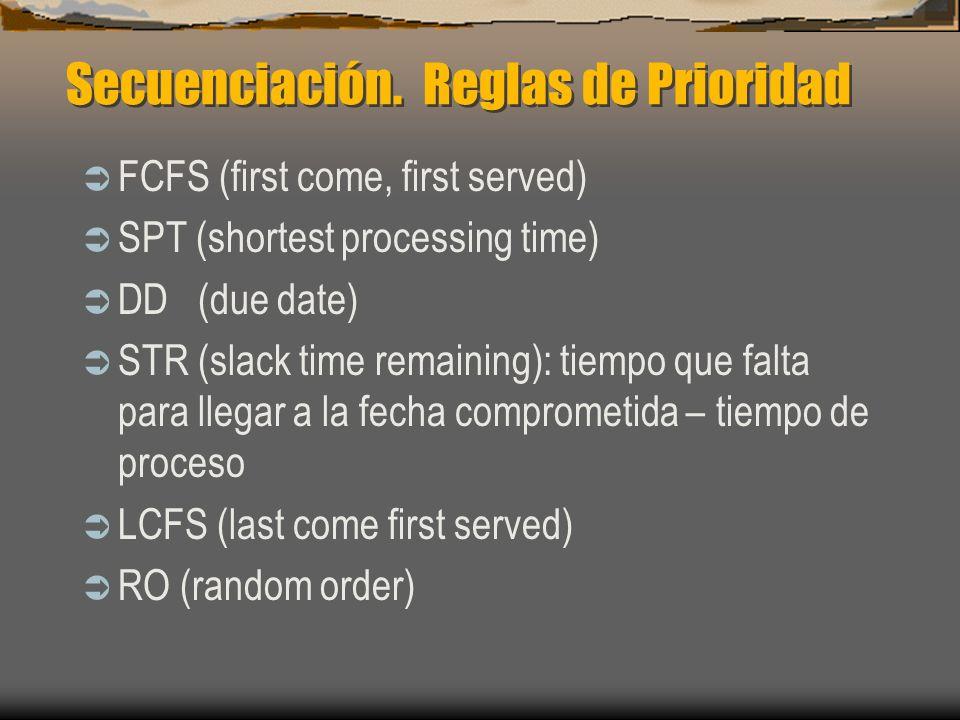 Secuenciación. Reglas de Prioridad FCFS (first come, first served) SPT (shortest processing time) DD (due date) STR (slack time remaining): tiempo que