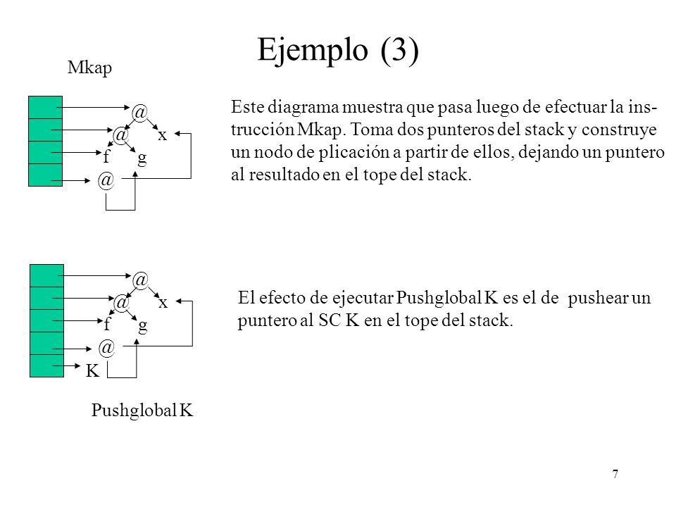 7 Ejemplo (3) @ @ x f g @ Este diagrama muestra que pasa luego de efectuar la ins- trucción Mkap.