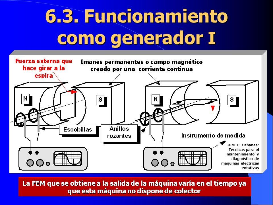 EE d Si la espira gira con velo- cidad angular =d /dt mientras se mueva en la zona del flujo se inducirá en ella FEM: 6.3.