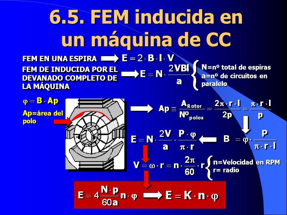 6.5. FEM inducida en un máquina de CC Ap =área del polo n =Velocidad en RPM r= radio FEM EN UNA ESPIRA FEM DE INDUCIDA POR EL DEVANADO COMPLETO DE LA