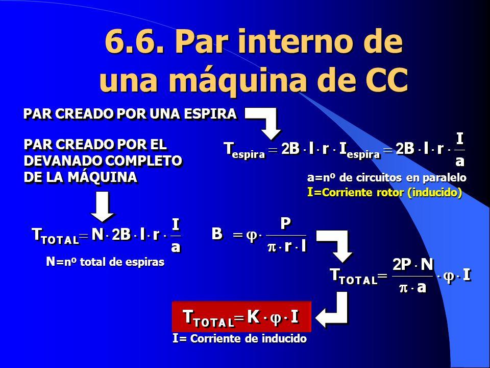 6.6. Par interno de una máquina de CC a =nº de circuitos en paralelo I =Corriente rotor (inducido) PAR CREADO POR EL DEVANADO COMPLETO DE LA MÁQUINA N
