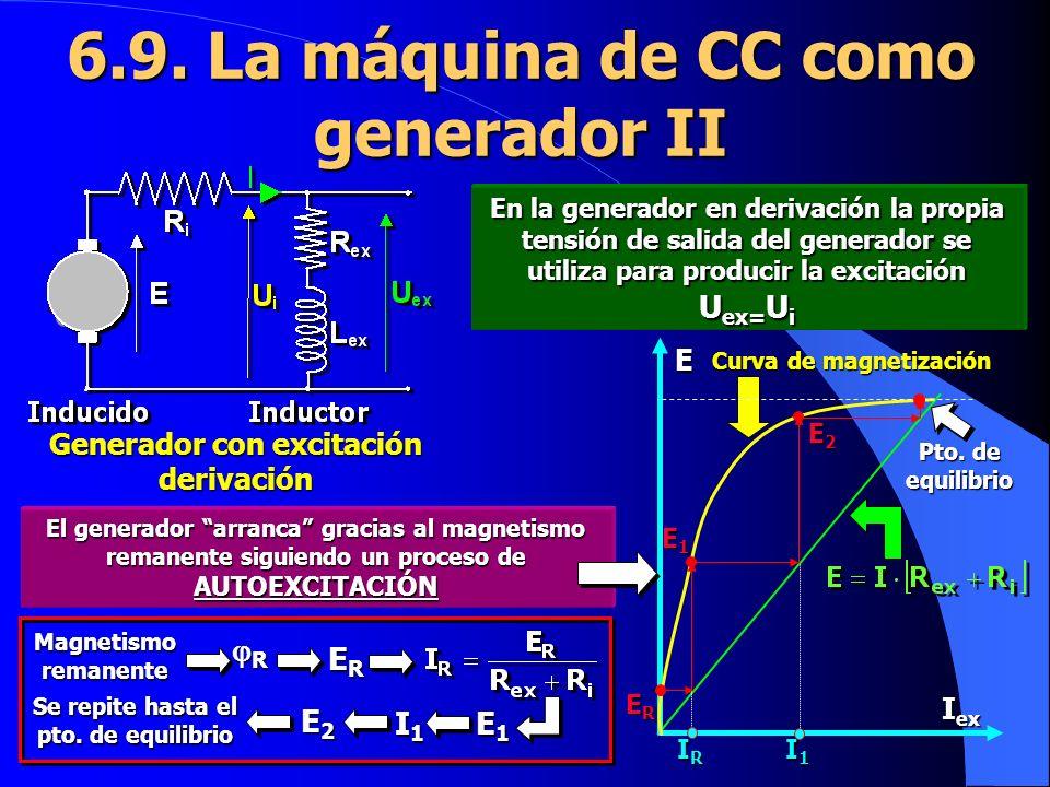 IRIRIRIR I1I1I1I1 I ex E Curva de magnetización El generador arranca gracias al magnetismo remanente siguiendo un proceso de AUTOEXCITACIÓN 6.9. La má