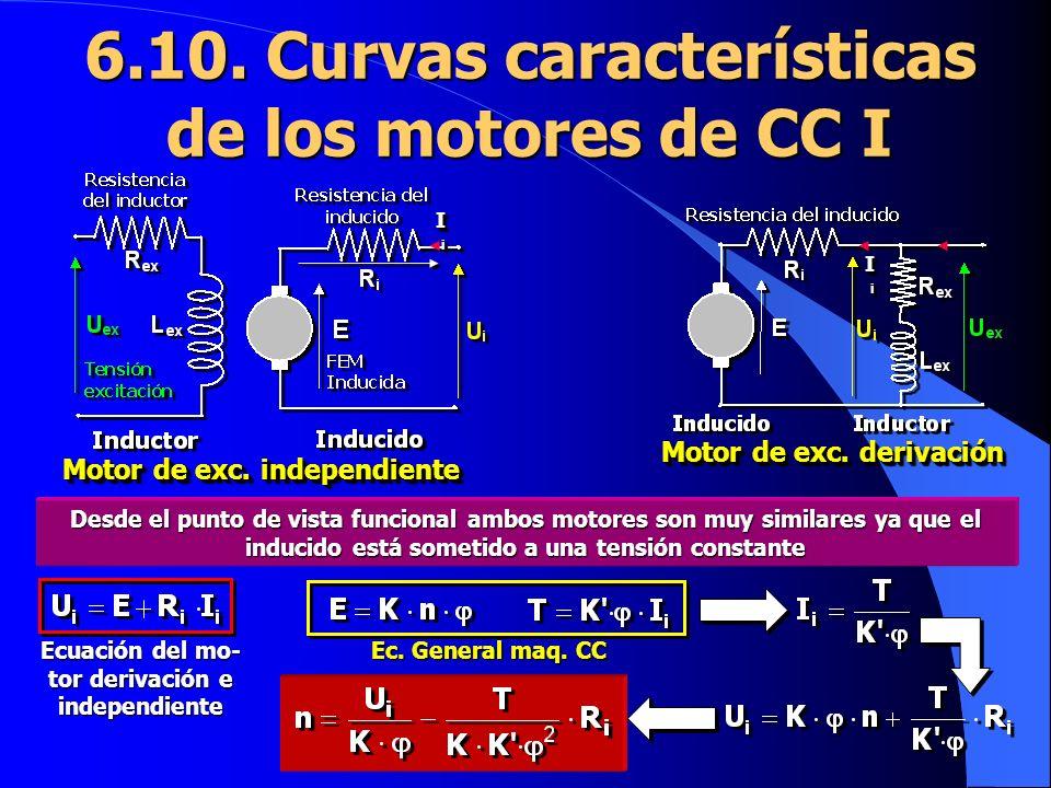 6.10. Curvas características de los motores de CC I Ec. General maq. CC Motor de exc. independiente Motor de exc. derivación Desde el punto de vista f