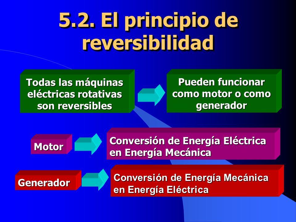 5.2. El principio de reversibilidad Todas las máquinas eléctricas rotativas son reversibles Pueden funcionar como motor o como generador Motor Convers