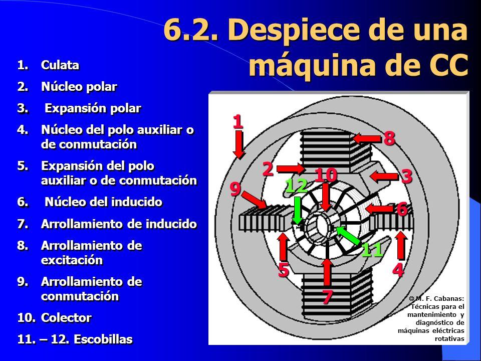 1. 1.Culata 2. 2.Núcleo polar 3. 3. Expansión polar 4. 4.Núcleo del polo auxiliar o de conmutación 5. 5.Expansión del polo auxiliar o de conmutación 6