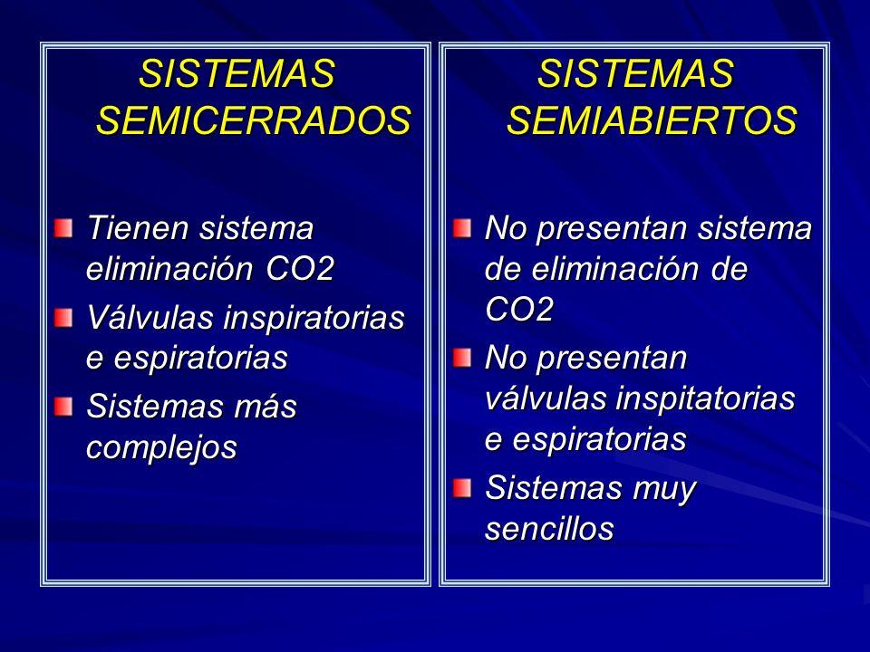 SISTEMAS SEMICERRADOS Tienen sistema eliminación CO2 Válvulas inspiratorias e espiratorias Sistemas más complejos SISTEMAS SEMIABIERTOS No presentan sistema de eliminación de CO2 No presentan válvulas inspitatorias e espiratorias Sistemas muy sencillos