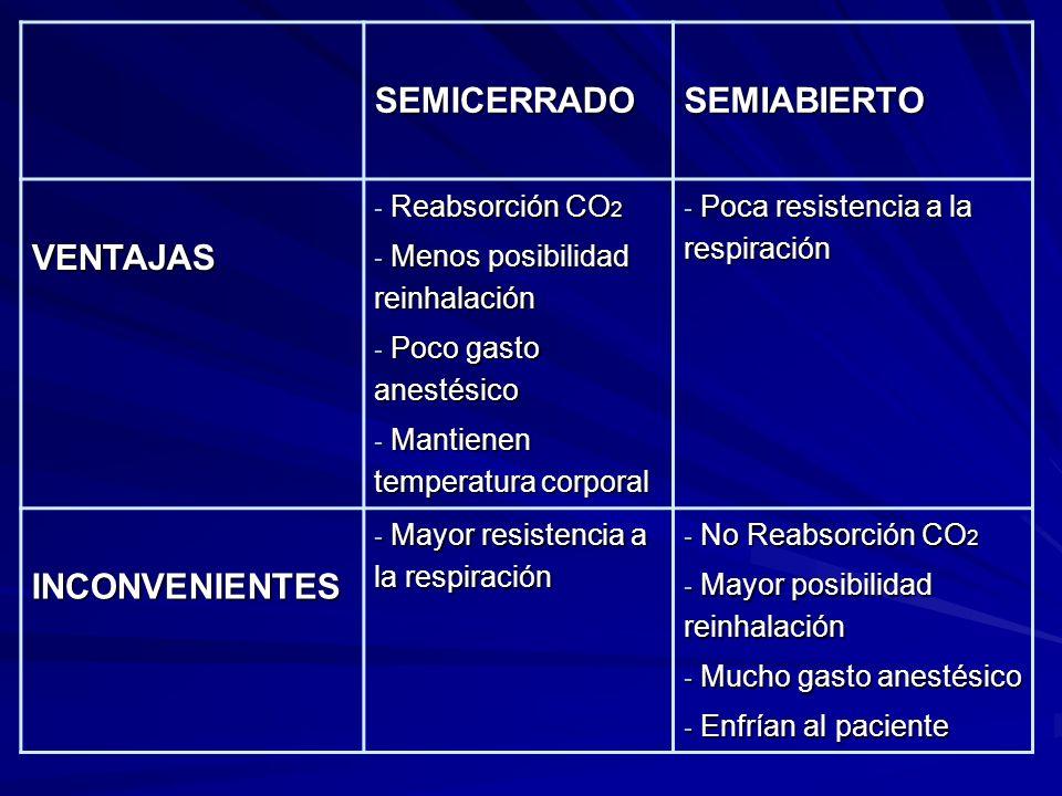 SEMICERRADOSEMIABIERTO VENTAJAS - Reabsorción CO 2 - Menos posibilidad reinhalación - Poco gasto anestésico - Mantienen temperatura corporal - Poca resistencia a la respiración INCONVENIENTES - Mayor resistencia a la respiración - No Reabsorción CO 2 - Mayor posibilidad reinhalación - Mucho gasto anestésico - Enfrían al paciente