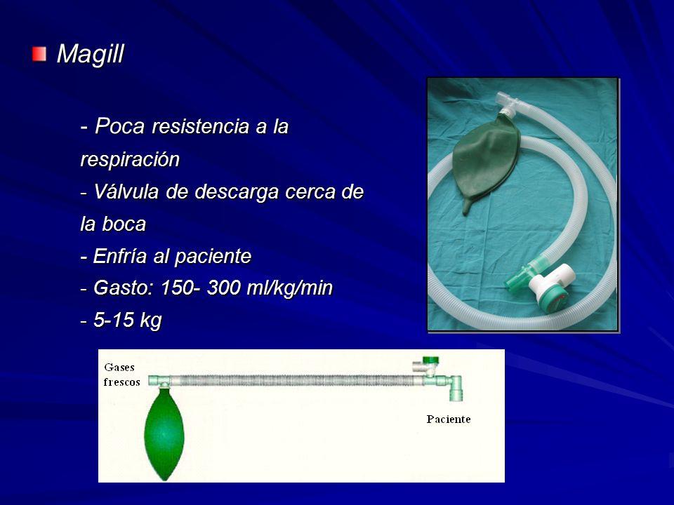 Magill - Poca resistencia a la respiración - Válvula de descarga cerca de la boca - Enfría al paciente - Gasto: 150- 300 ml/kg/min - 5-15 kg