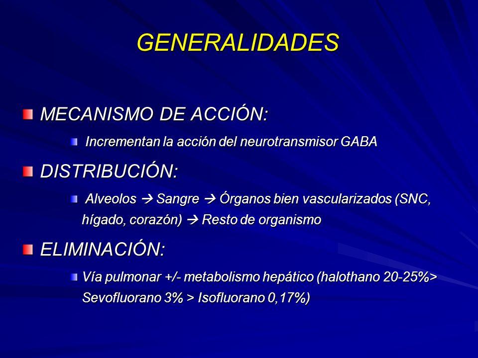 GENERALIDADES MECANISMO DE ACCIÓN: Incrementan la acción del neurotransmisor GABADISTRIBUCIÓN: Alveolos Sangre Órganos bien vascularizados (SNC, hígado, corazón) Resto de organismoELIMINACIÓN: Vía pulmonar +/- metabolismo hepático (halothano 20-25%> Sevofluorano 3% > Isofluorano 0,17%)