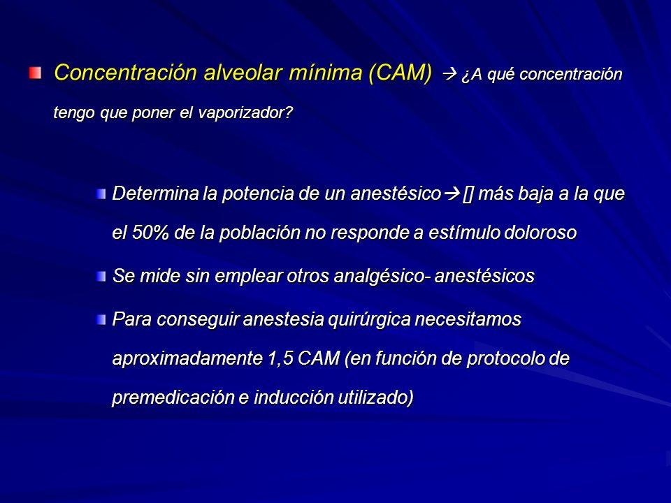 Concentración alveolar mínima (CAM) ¿A qué concentración tengo que poner el vaporizador.