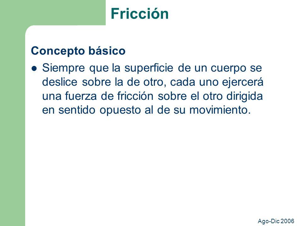 Ago-Dic 2006 Fricción Concepto básico Siempre que la superficie de un cuerpo se deslice sobre la de otro, cada uno ejercerá una fuerza de fricción sobre el otro dirigida en sentido opuesto al de su movimiento.