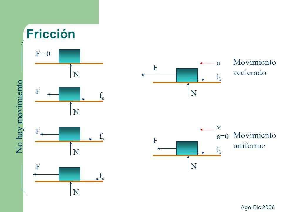 Ago-Dic 2006 Fricción N F= 0 N F fsfs N F fsfs N F fsfs No hay movimiento N F fkfk a Movimiento acelerado N F fkfk v a=0 Movimiento uniforme