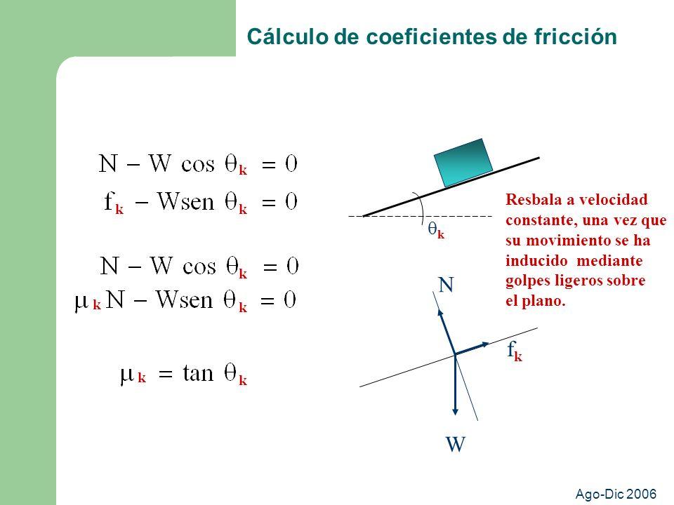 Ago-Dic 2006 Cálculo de coeficientes de fricción k N W fkfk Resbala a velocidad constante, una vez que su movimiento se ha inducido mediante golpes ligeros sobre el plano.