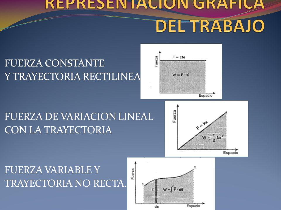 FUERZA CONSTANTE Y TRAYECTORIA RECTILINEA FUERZA DE VARIACION LINEAL CON LA TRAYECTORIA FUERZA VARIABLE Y TRAYECTORIA NO RECTA.