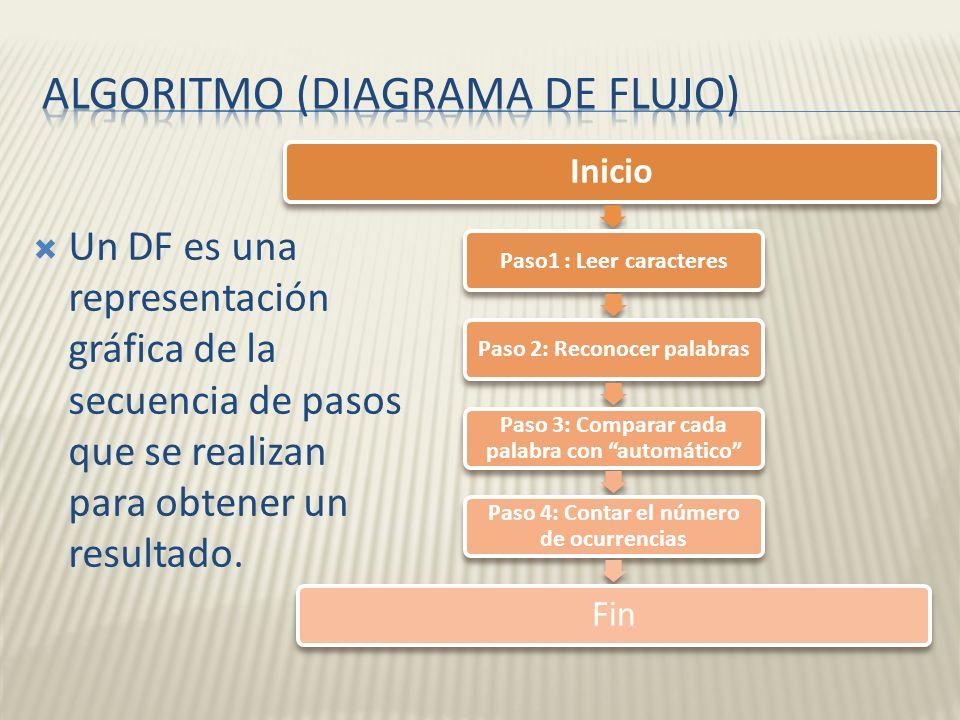 Un DF es una representación gráfica de la secuencia de pasos que se realizan para obtener un resultado. Inicio Paso1 : Leer caracteresPaso 2: Reconoce