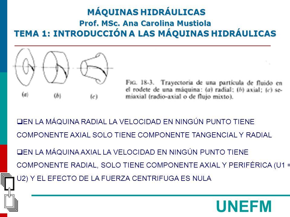UNEFM ECUACIÓN DE EULER: CONSIDERANDO EL NÚMERO FINITO DE ÁLABES : COEFICIENTE DE CORRECCIÓN ECUACIONES DE EULER MÁQUINAS HIDRÁULICAS MÁQUINAS HIDRÁULICAS Prof.