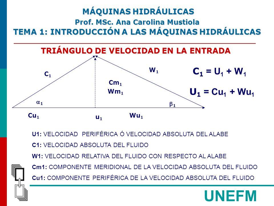UNEFM TRIÁNGULO DE VELOCIDAD EN LA ENTRADA u1u1 W1W1 C1C1 Cu 1 Wu 1 Cm 1 Wm 1 1 1 U1: VELOCIDAD PERIFÉRICA Ó VELOCIDAD ABSOLUTA DEL ALABE C1: VELOCIDAD ABSOLUTA DEL FLUIDO W1: VELOCIDAD RELATIVA DEL FLUIDO CON RESPECTO AL ALABE Cm1: COMPONENTE MERIDIONAL DE LA VELOCIDAD ABSOLUTA DEL FLUIDO Cu1: COMPONENTE PERIFÉRICA DE LA VELOCIDAD ABSOLUTA DEL FLUIDO C 1 = U 1 + W 1 U 1 = Cu 1 + Wu 1 MÁQUINAS HIDRÁULICAS MÁQUINAS HIDRÁULICAS Prof.