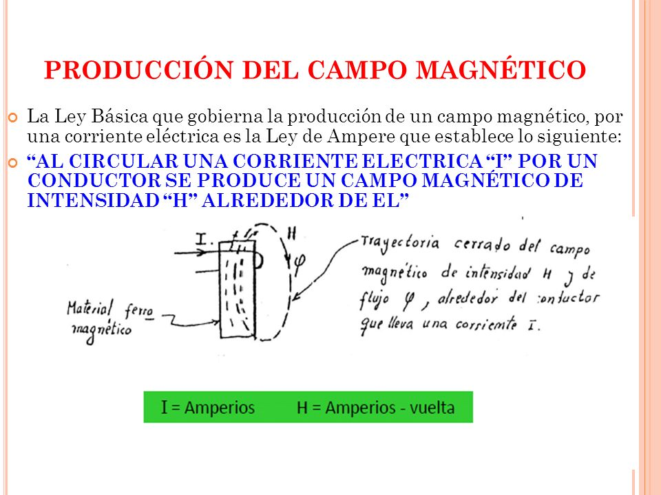 PRODUCCIÓN DEL CAMPO MAGNÉTICO La Ley Básica que gobierna la producción de un campo magnético, por una corriente eléctrica es la Ley de Ampere que establece lo siguiente: AL CIRCULAR UNA CORRIENTE ELECTRICA I POR UN CONDUCTOR SE PRODUCE UN CAMPO MAGNÉTICO DE INTENSIDAD H ALREDEDOR DE EL