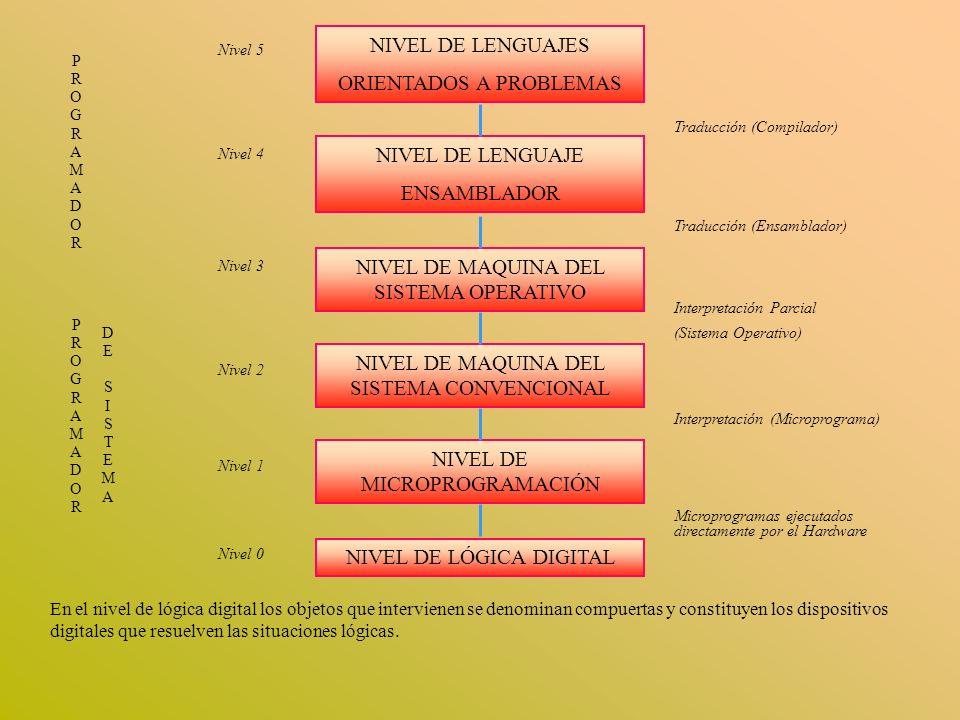 NIVEL DE LENGUAJES ORIENTADOS A PROBLEMAS NIVEL DE LENGUAJE ENSAMBLADOR NIVEL DE MAQUINA DEL SISTEMA OPERATIVO NIVEL DE MICROPROGRAMACIÓN NIVEL DE LÓG