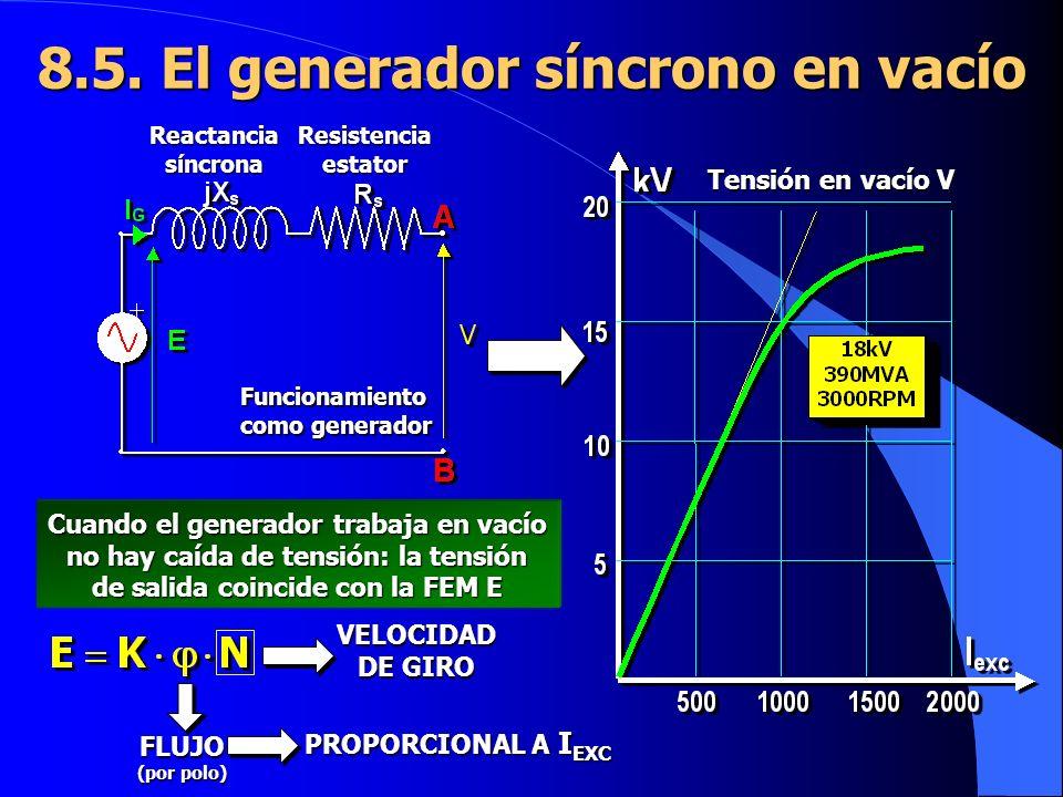 8.5. El generador síncrono en vacío Reactancia síncrona Funcionamiento como generador Resistencia estator Tensión en vacío V Cuando el generador traba