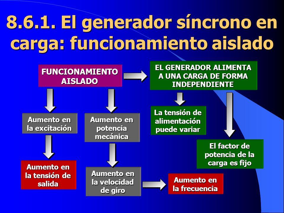 8.6.1. El generador síncrono en carga: funcionamiento aislado EL GENERADOR ALIMENTA A UNA CARGA DE FORMA INDEPENDIENTE FUNCIONAMIENTO AISLADO La tensi