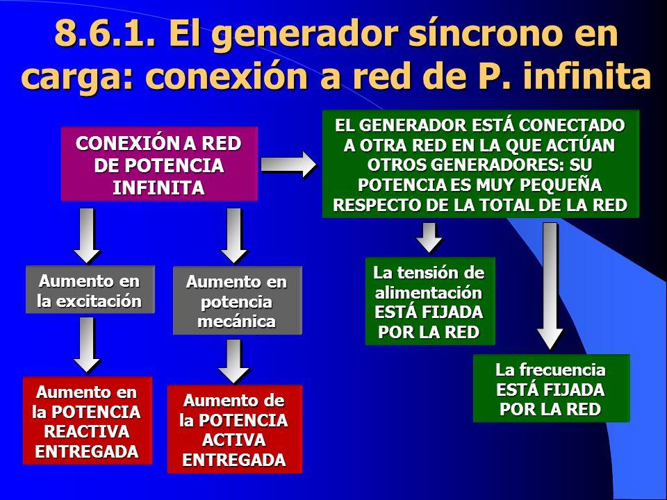 8.6.1. El generador síncrono en carga: conexión a red de P. infinita EL GENERADOR ESTÁ CONECTADO A OTRA RED EN LA QUE ACTÚAN OTROS GENERADORES: SU POT