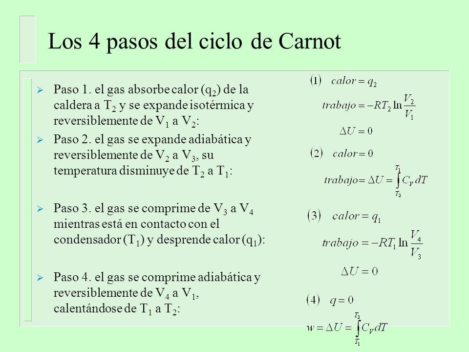 Ciclo de Carnot Sumando los 4 pasos obtenemos, para el ciclo completo: Y por lo tanto: -w = q 2 +q 1 -w = q 2 -|q 1 | También, como en los pasos 3 y 4 ΔU=0,