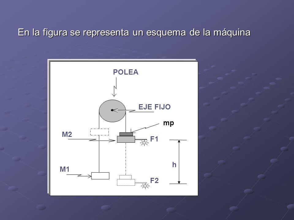 En la figura se representa un esquema de la máquina POLEA EJE FIJO mp M2 M1 F1 F2 h
