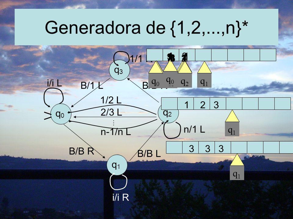 Generadora de {1,2,...,n}* i/i L B/1 LB/B R 1/1 R q3q3 q2q2 q1q1 q0q0 n/1 L B/B L B/B R 1/2 L 2/3 L n-1/n L... i/i R q0q0 q0q0 1 q1q1 q2q2 q3q3 q1q1 1