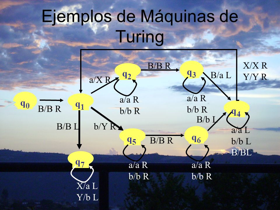 Ejemplos de Máquinas de Turing q4q4 a/a L b/b L B/BL a/X R B/b L q2q2 q3q3 a/a R b/b R a/a R b/b R q0q0 B/B R q1q1 X/X R Y/Y R b/Y R B/B R B/a L q6q6