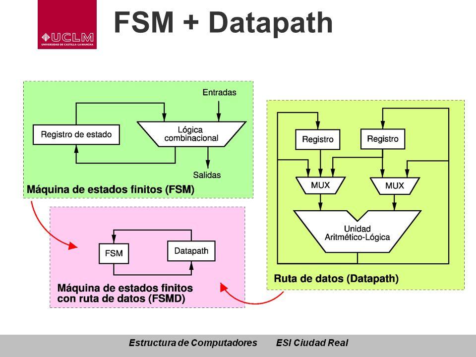 FSM + Datapath