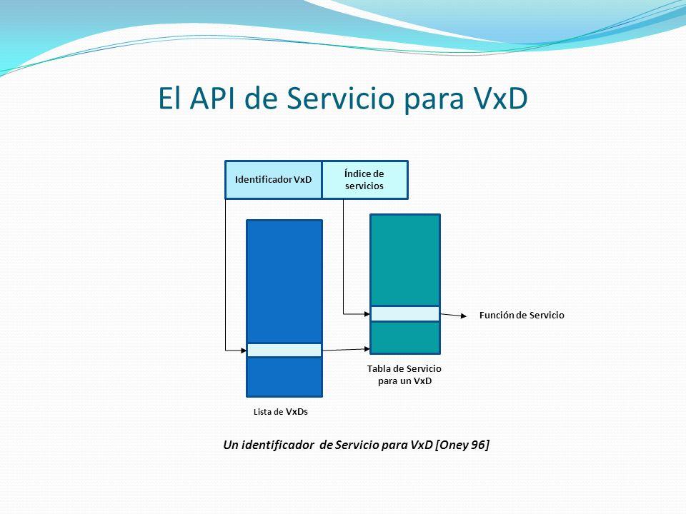 El API de Servicio para VxD Identificador VxD Índice de servicios Lista de VxDs Tabla de Servicio para un VxD Función de Servicio Un identificador de