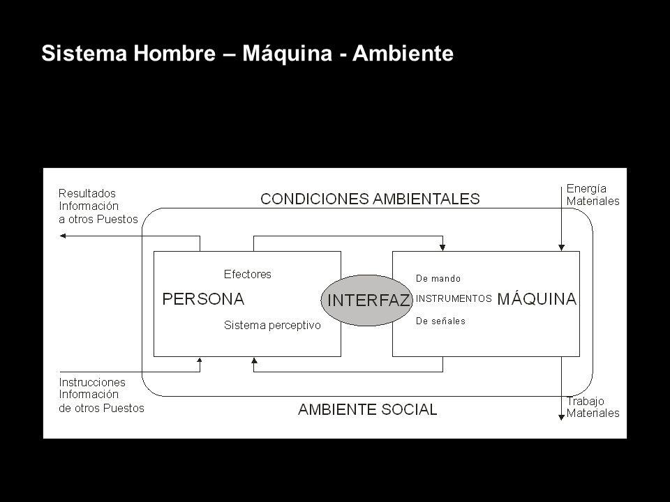 MODELOS La Ergonomía comprende el trabajo como un proceso sistémico constituido por las relaciones entre el Ser Humano, el Equipamiento y el Entorno e