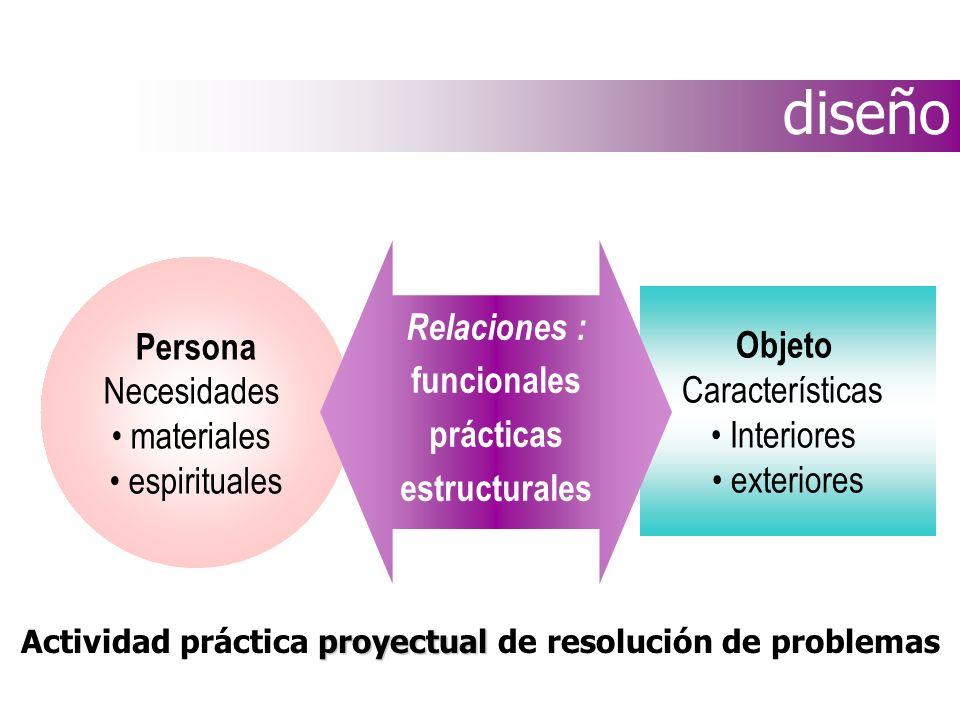 1.2. La Ergonomía y el proceso de diseño. Métodos de integración de la Ergonomía en el proceso de diseño. Actividades ergonómicas en el desarrollo de
