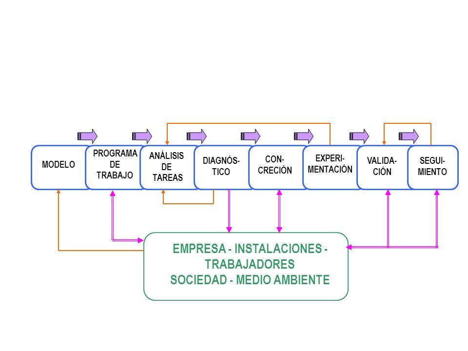 Proyecto vs metodo 1- Fase de preparación 2- Fase de incubación 3- Fase de iluminación 4- Fase de verificación B. Löbach 1- Análisis 2- Evaluación, di