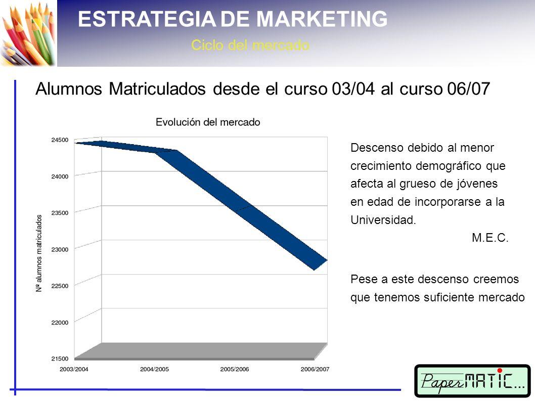 ESTRATEGIA DE MARKETING Ciclo del mercado Alumnos Matriculados desde el curso 03/04 al curso 06/07 Descenso debido al menor crecimiento demográfico que afecta al grueso de jóvenes en edad de incorporarse a la Universidad.