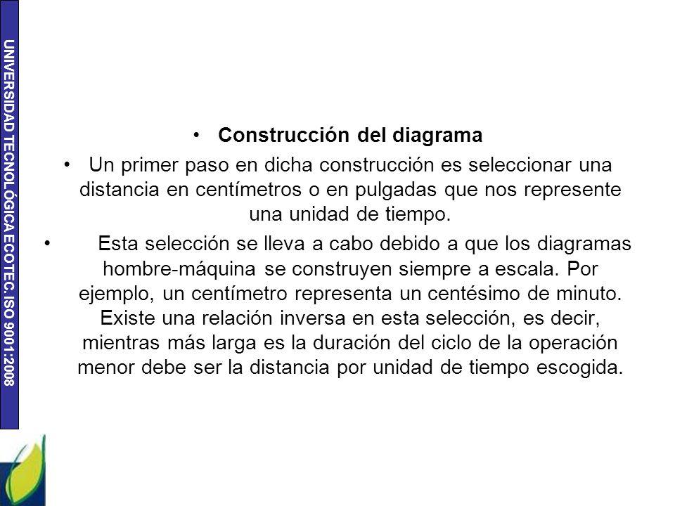 UNIVERSIDAD TECNOLÓGICA ECOTEC. ISO 9001:2008 Construcción del diagrama Un primer paso en dicha construcción es seleccionar una distancia en centímetr