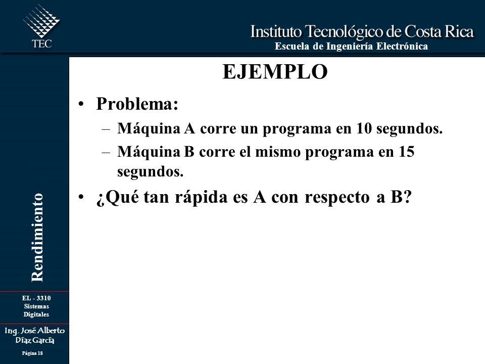 EL - 3310 Sistemas Digitales Ing. José Alberto Díaz García Escuela de Ingeniería Electrónica Rendimiento Página 18 EJEMPLO Problema: –Máquina A corre