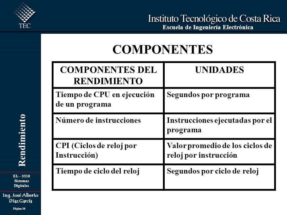 EL - 3310 Sistemas Digitales Ing. José Alberto Díaz García Escuela de Ingeniería Electrónica Rendimiento Página 36 COMPONENTES COMPONENTES DEL RENDIMI