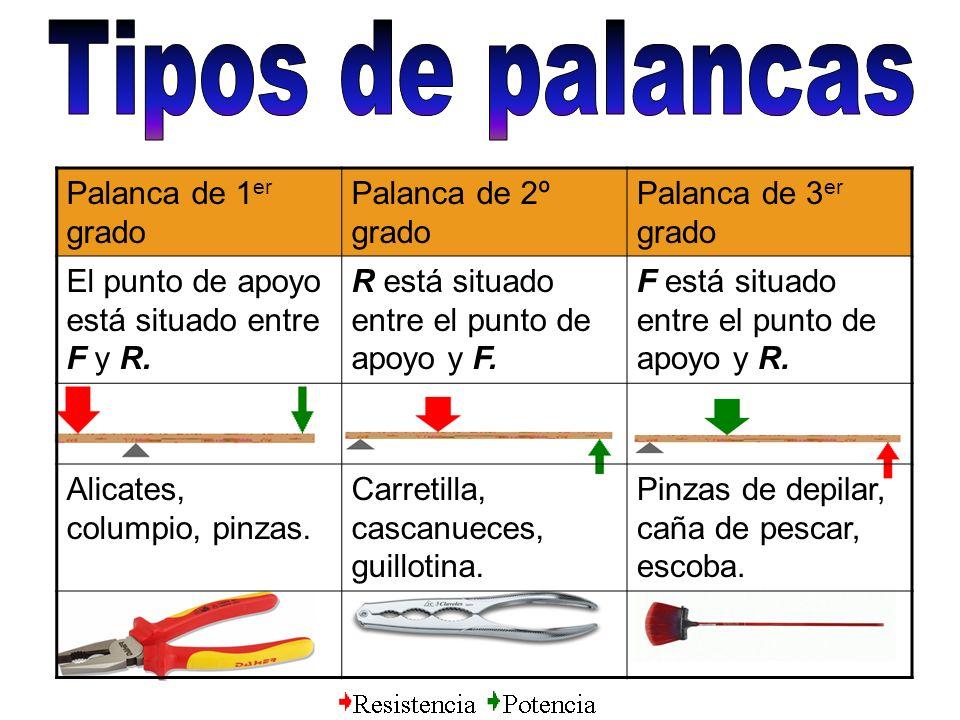 Palanca de 1 er grado Palanca de 2º grado Palanca de 3 er grado El punto de apoyo está situado entre F y R. R está situado entre el punto de apoyo y F