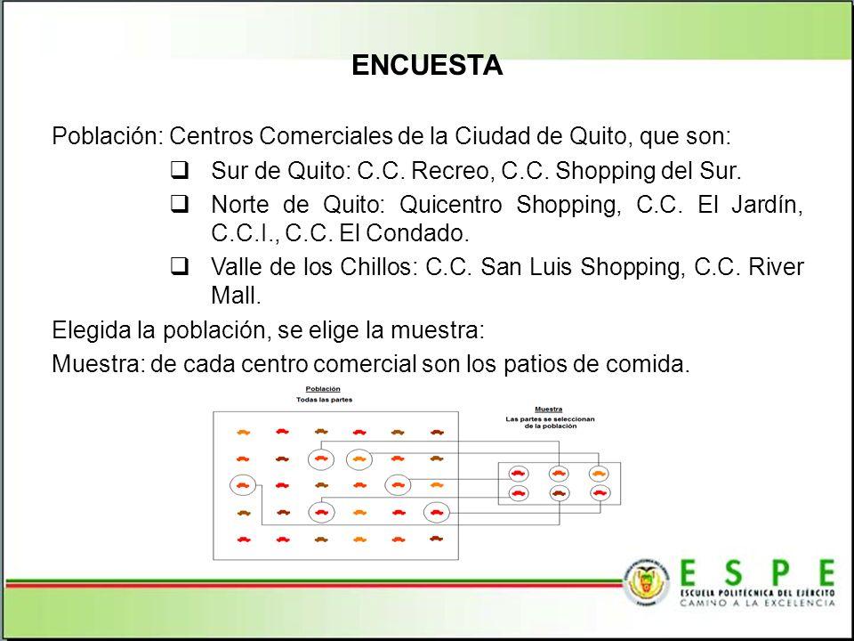 ENCUESTA Población: Centros Comerciales de la Ciudad de Quito, que son: Sur de Quito: C.C. Recreo, C.C. Shopping del Sur. Norte de Quito: Quicentro Sh