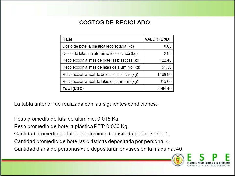 La tabla anterior fue realizada con las siguientes condiciones: Peso promedio de lata de aluminio: 0.015 Kg. Peso promedio de botella plástica PET: 0.