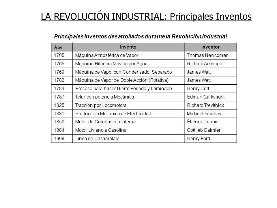 Principales Inventos desarrollados durante la Revolución Industrial Año InventoInventor 1705Máquina Atmosférica de VaporThomas Newcomen 1765Máquina Hi