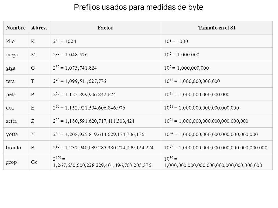 Prefijos usados para medidas de byte NombreAbrev.FactorTamaño en el SI kiloK2 10 = 102410³ = 1000 megaM2 20 = 1,048,57610 6 = 1,000,000 gigaG2 30 = 1,