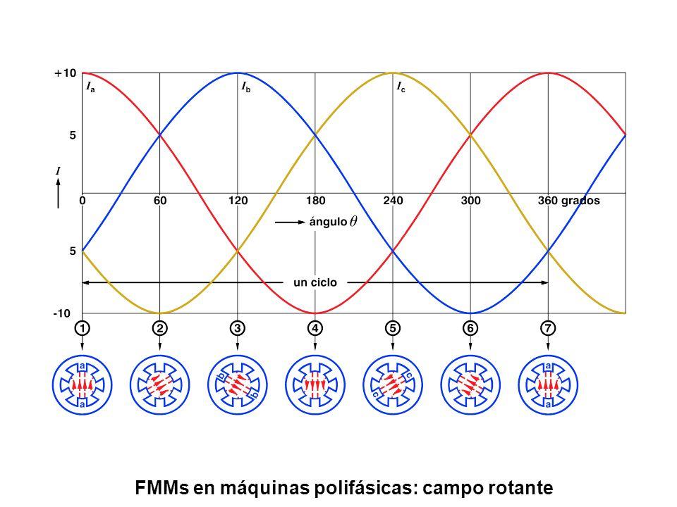 Onda de fmm del rotor Sentido de rotación de la onda de flujo Componente fundamental de la onda de fmm del rotor Onda de densidad de flujo resultante S rotor estator s + = S I MAX sen90º = I MAX I MAX sen67.5º = 0.924 I MAX I MAX sen45º = 0.707 I MAX I MAX sen22.5º == 0.383 I MAX I MAX sen67.5º = 0.924 I MAX I MAX sen45º = 0.707 I MAX I MAX sen22.5º = 0.383 I MAX
