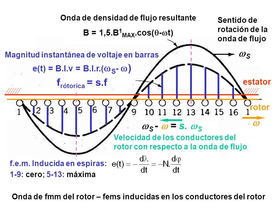 Onda de fmm del rotor – fems inducidas en los conductores del rotor Onda de densidad de flujo resultante B = 1,5.B 1 MAX.cos( - t) Sentido de rotación